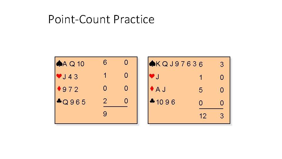Point-Count Practice A Q 10 6 0 KQJ 97636 3 J 43 1 0