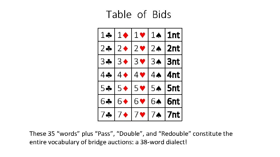 Table of Bids 1 2 3 4 5 6 7 1 nt 2 nt