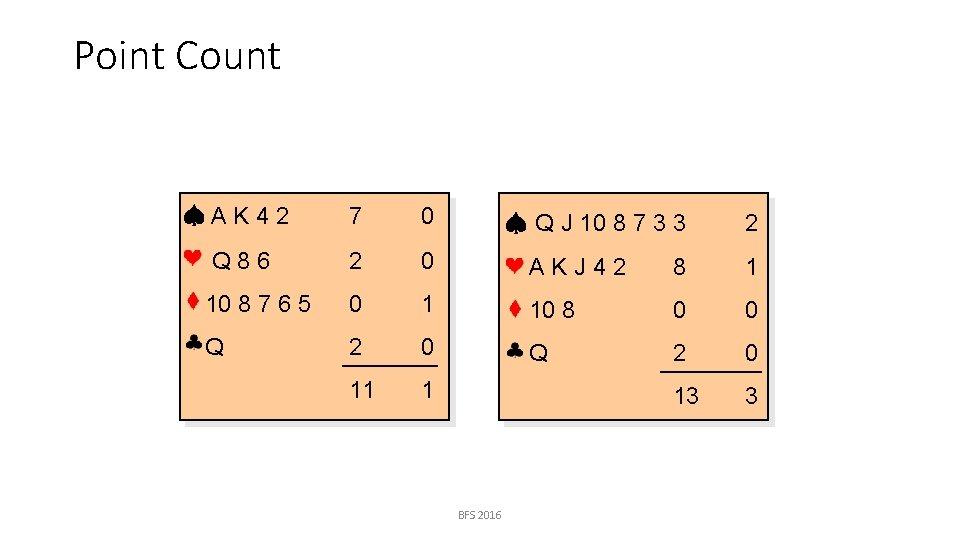 Point Count AK 42 7 0 Q J 10 8 7 3 3 2