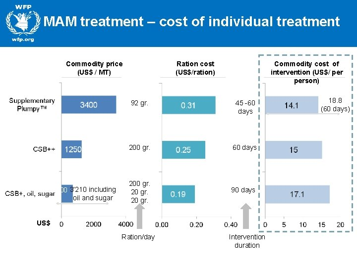 MAM treatment – cost of individual treatment Commodity price (US$ / MT) 700 3'