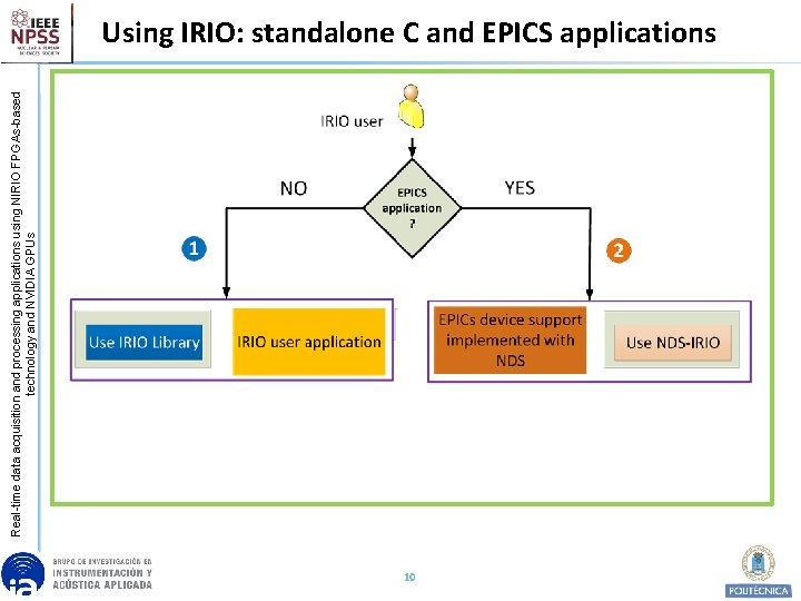 Real-time data acquisition and processing applications using NIRIO FPGAs-based technology and NVIDIA GPUs Using