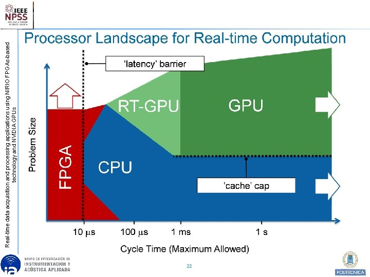 22 Real-time data acquisition and processing applications using NIRIO FPGAs-based technology and NVIDIA GPUs