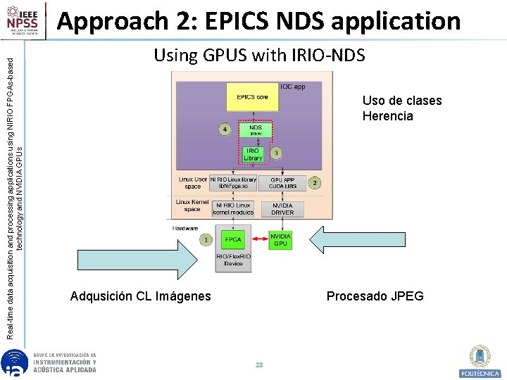 Real-time data acquisition and processing applications using NIRIO FPGAs-based technology and NVIDIA GPUs Approach