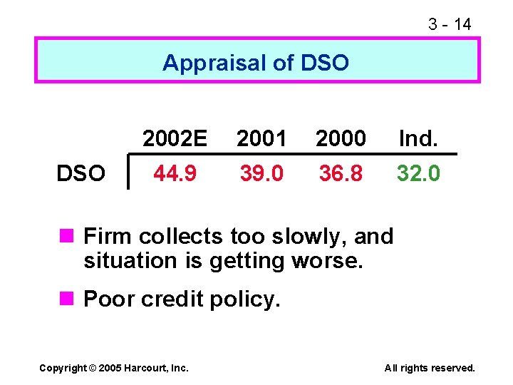 3 - 14 Appraisal of DSO 2002 E 2001 2000 Ind. 44. 9 39.