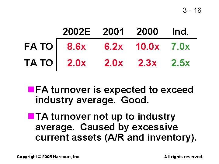 3 - 16 2002 E 2001 2000 Ind. FA TO 8. 6 x 6.