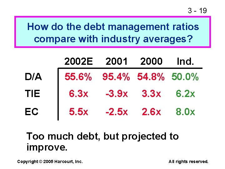 3 - 19 How do the debt management ratios compare with industry averages? 2002