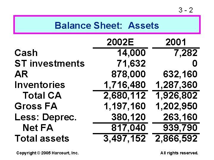 3 -2 Balance Sheet: Assets Cash ST investments AR Inventories Total CA Gross FA