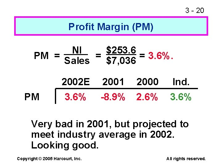 3 - 20 Profit Margin (PM) NI $253. 6 PM = = = 3.