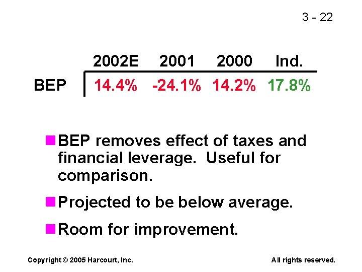 3 - 22 2002 E BEP 2001 2000 Ind. 14. 4% -24. 1% 14.