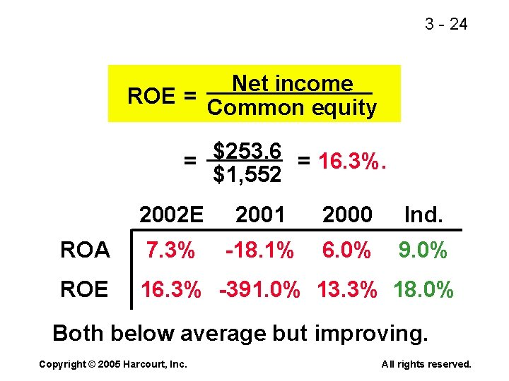 3 - 24 Net income ROE = Common equity = $253. 6 = 16.