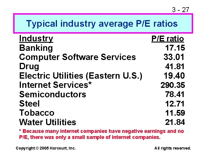 3 - 27 Typical industry average P/E ratios Industry Banking Computer Software Services Drug