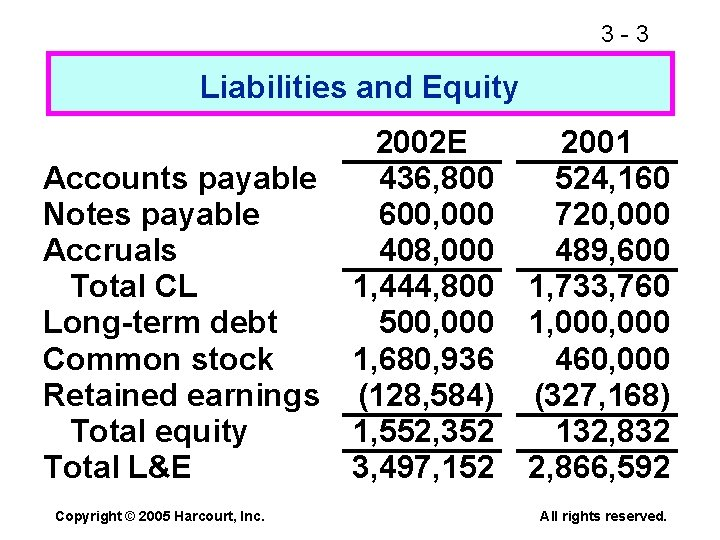 3 -3 Liabilities and Equity 2002 E Accounts payable 436, 800 Notes payable 600,