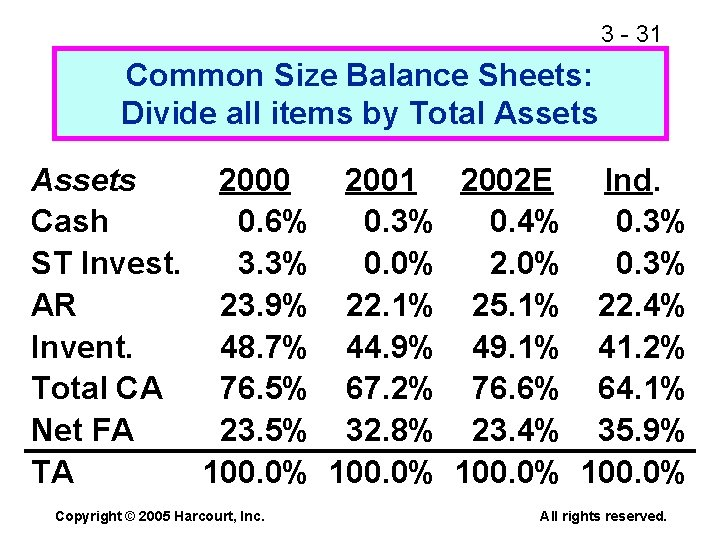 3 - 31 Common Size Balance Sheets: Divide all items by Total Assets 2000