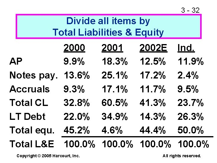 3 - 32 Divide all items by Total Liabilities & Equity 2000 AP 9.