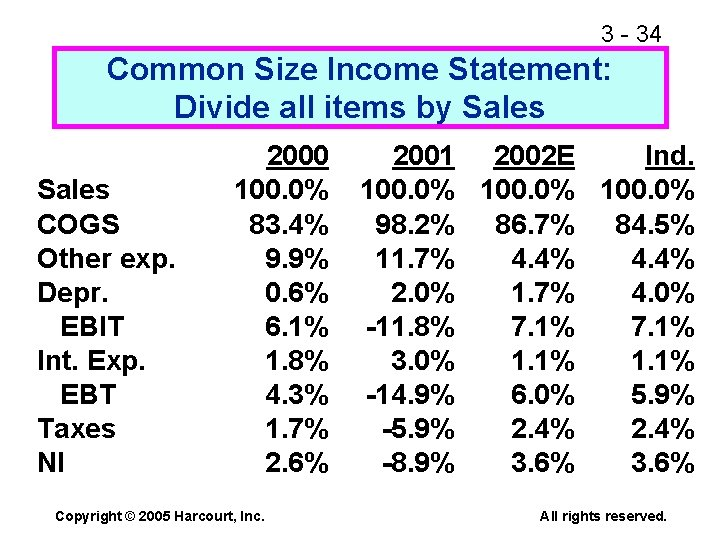 3 - 34 Common Size Income Statement: Divide all items by Sales COGS Other