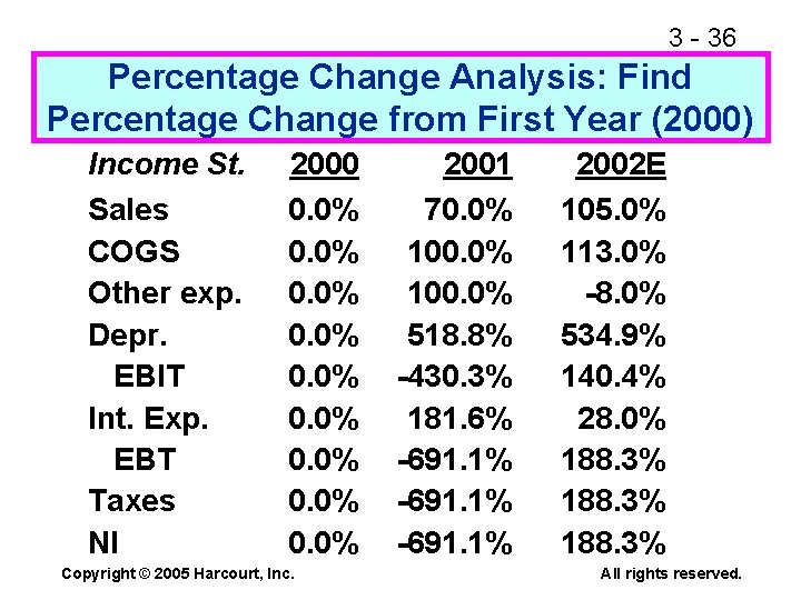 3 - 36 Percentage Change Analysis: Find Percentage Change from First Year (2000) Income