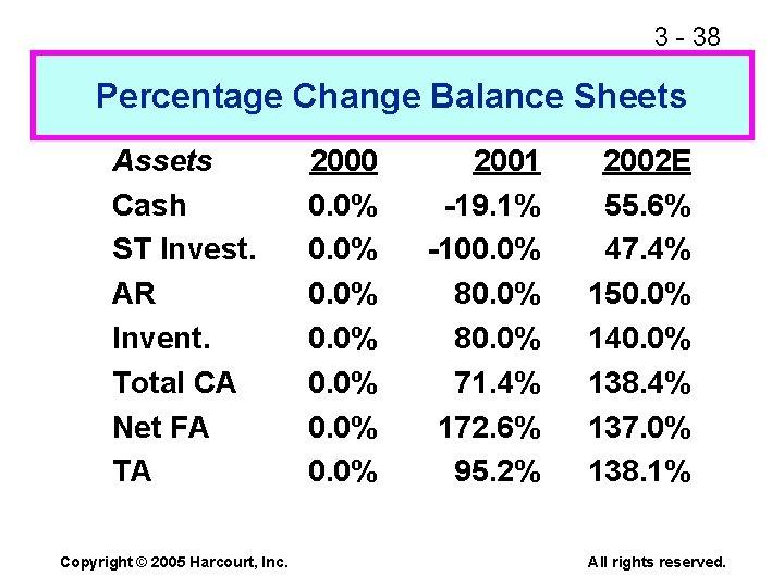 3 - 38 Percentage Change Balance Sheets Assets Cash ST Invest. AR Invent. Total