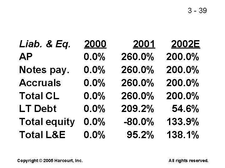 3 - 39 Liab. & Eq. AP Notes pay. Accruals Total CL LT Debt
