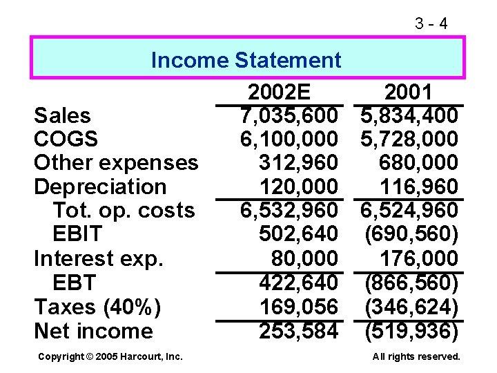 3 -4 Income Statement 2002 E 2001 Sales 7, 035, 600 5, 834, 400