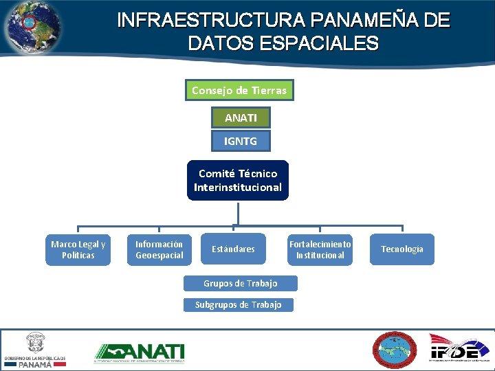 INFRAESTRUCTURA PANAMEÑA DE DATOS ESPACIALES Consejo de Tierras ANATI IGNTG Comité Técnico Interinstitucional Marco