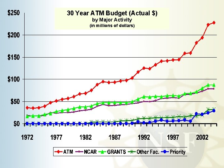 30 Year ATM Budget (Actual $) by Major Activity (in millions of dollars)
