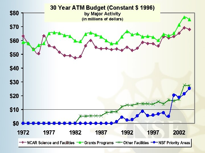 30 Year ATM Budget (Constant $ 1996) by Major Activity (in millions of dollars)
