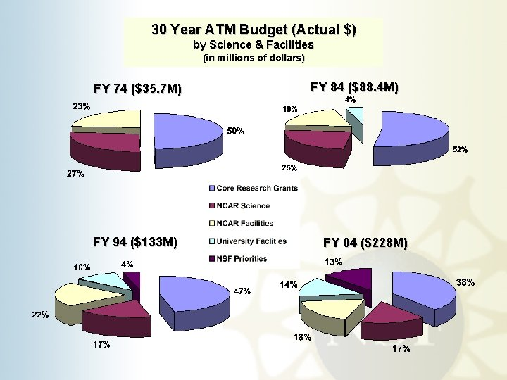 30 Year ATM Budget (Actual $) by Science & Facilities (in millions of dollars)