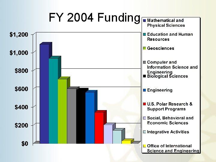 FY 2004 Funding