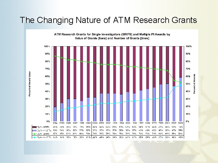 The Changing Nature of ATM Research Grants