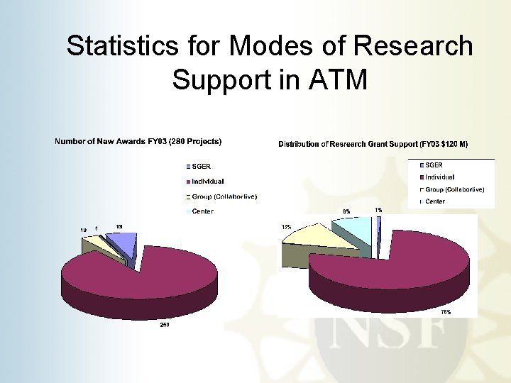 Statistics for Modes of Research Support in ATM