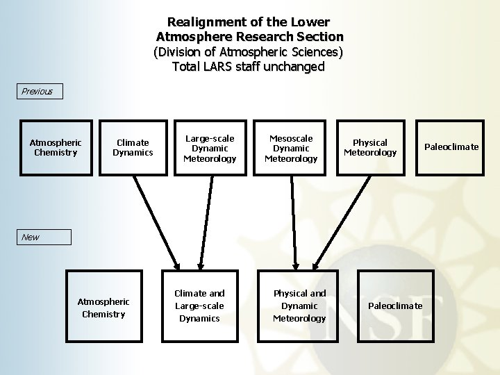 Realignment of the Lower Atmosphere Research Section (Division of Atmospheric Sciences) Total LARS staff