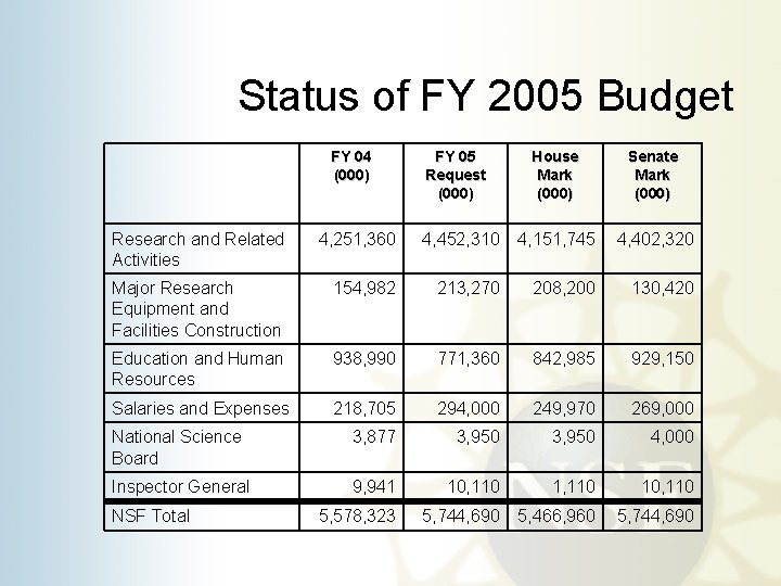Status of FY 2005 Budget FY 04 (000) FY 05 Request (000) House Mark