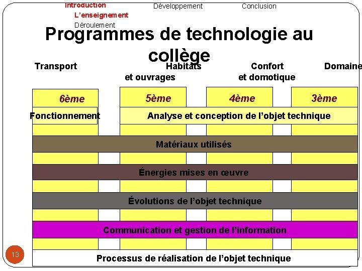 Introduction L'enseignement Déroulement Développement Conclusion Programmes de technologie au collège Transport Habitats Confort et