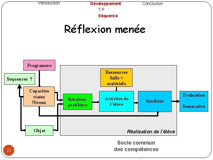 Introduction Développement T. P Séquence Conclusion Réflexion menée Programme Ressources Salle + matériels Séquences
