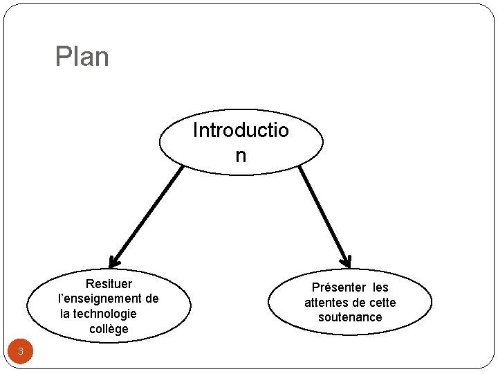 Plan Introductio n Resituer l'enseignement de la technologie au collège 3 Présenter les attentes