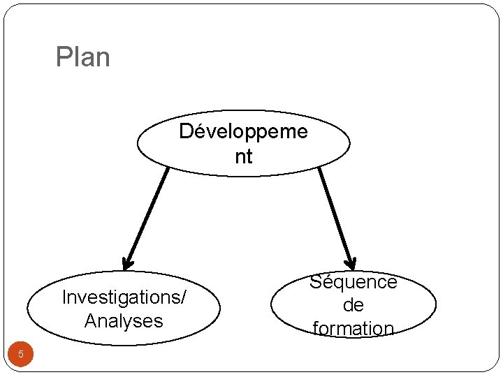 Plan Développeme nt Investigations/ Analyses 5 Séquence de formation