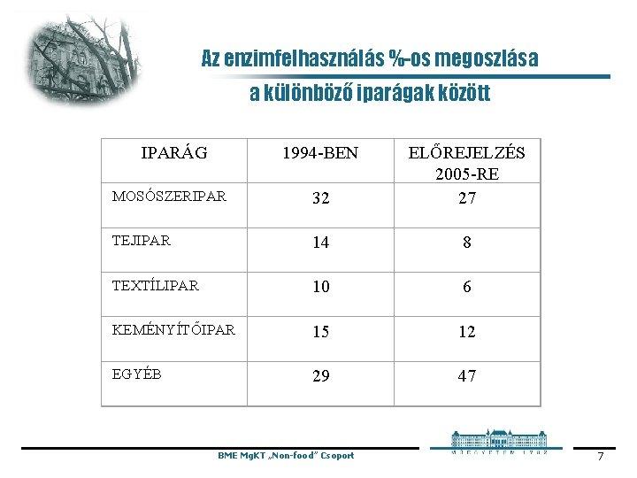 Az enzimfelhasználás %-os megoszlása a különböző iparágak között IPARÁG 1994 -BEN MOSÓSZERIPAR 32 ELŐREJELZÉS