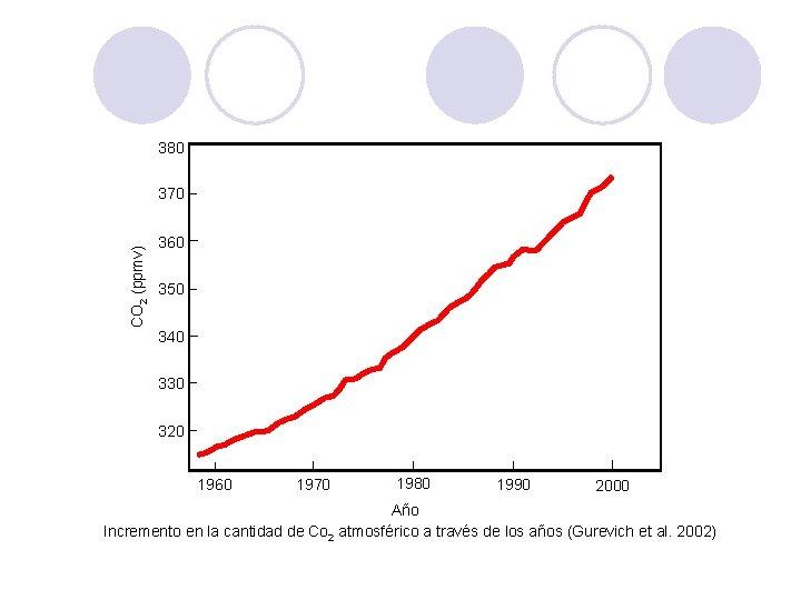 380 CO 2 (ppmv) 370 360 350 340 330 320 1960 1970 1980 1990
