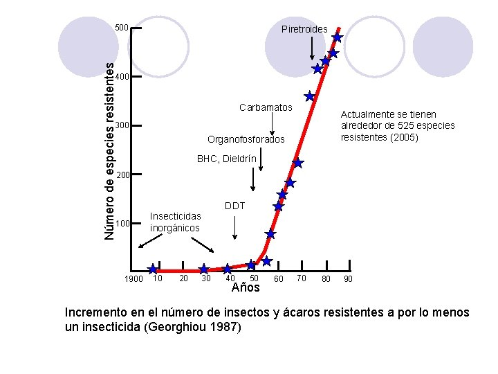 Número de especies resistentes 500 Piretroides 400 Carbamatos Actualmente se tienen alrededor de 525