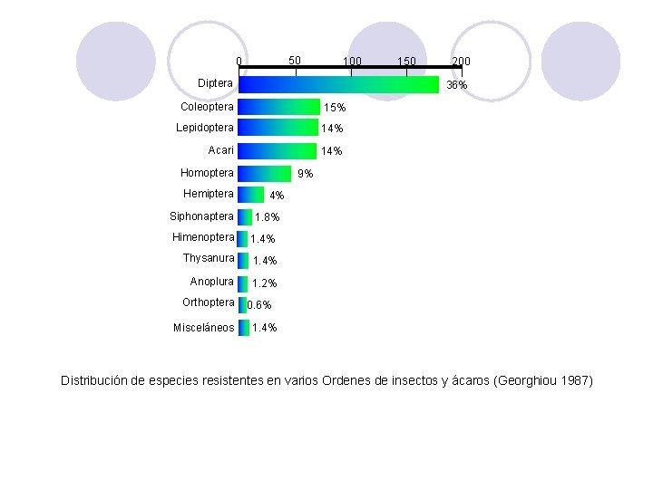 50 0 100 Diptera 15% Lepidoptera 14% Acari 14% Homoptera Siphonaptera 9% 4% 1.