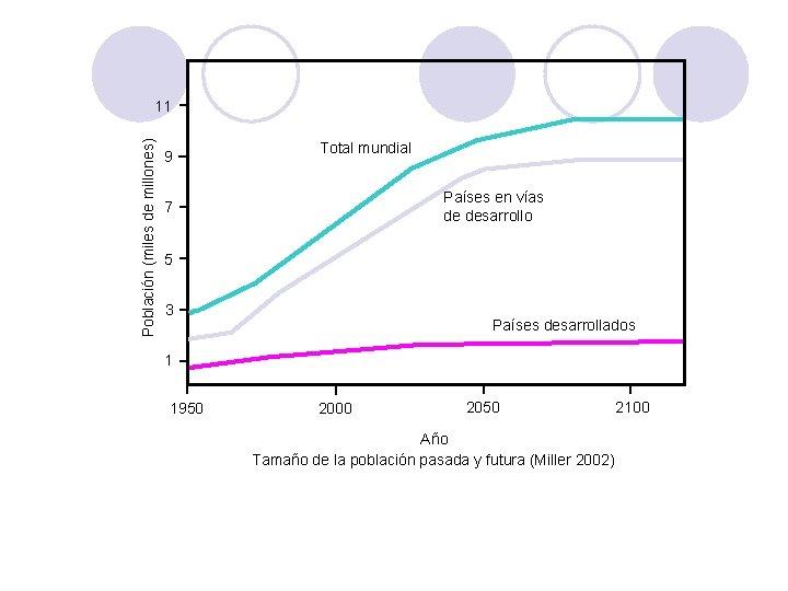 Población (miles de millones) 11 9 Total mundial Países en vías de desarrollo 7