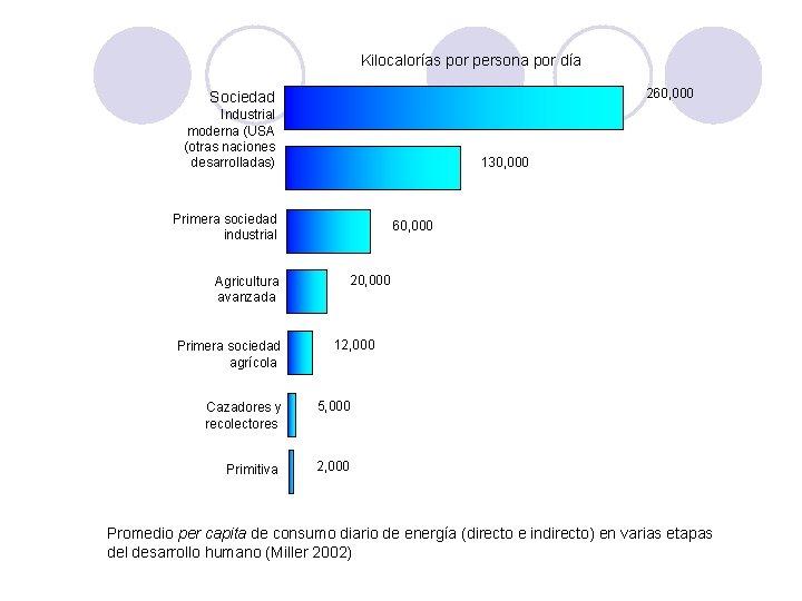 Kilocalorías por persona por día 260, 000 Sociedad Industrial moderna (USA (otras naciones desarrolladas)