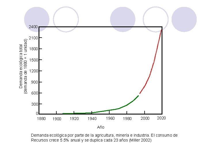 Demanda ecológica total (demanda de 1880 = 1 unidad) 2400 2100 1800 1500 1200