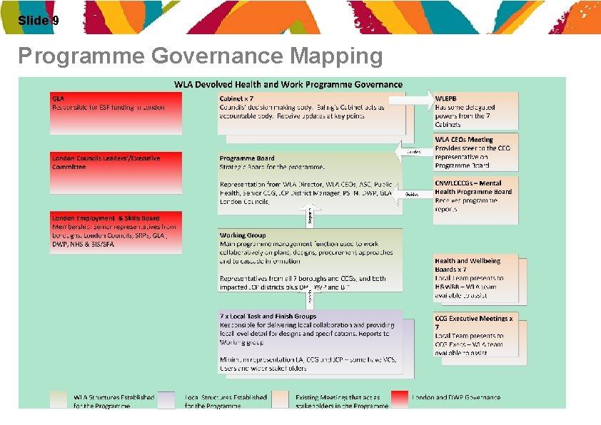 Slide 9 Programme Governance Mapping