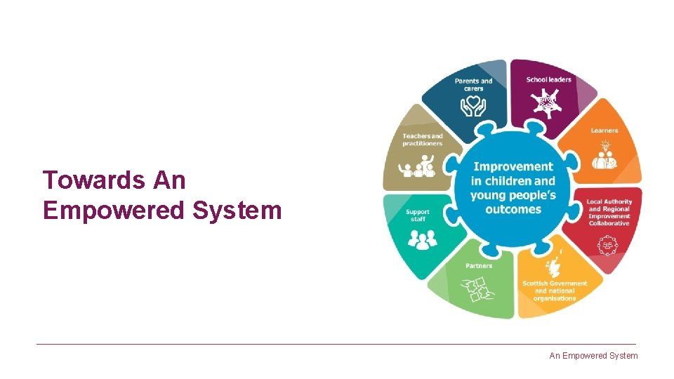 Towards An Empowered System