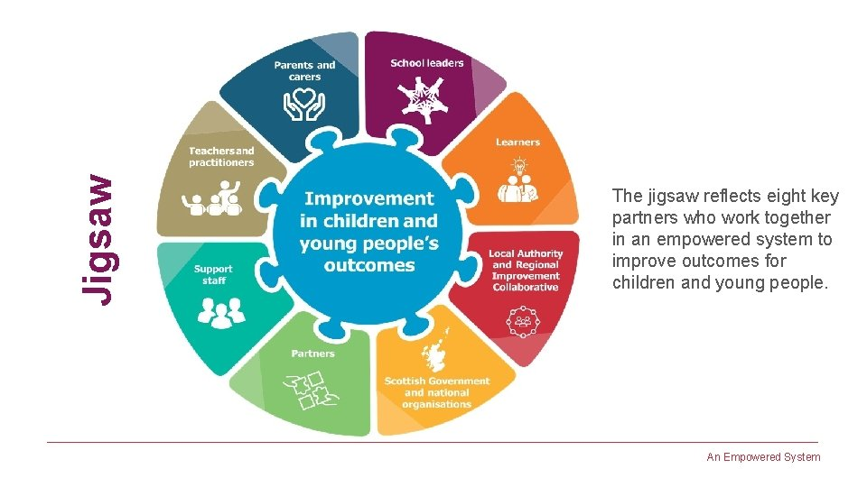 Jigsaw The jigsaw reflects eight key partners who work together in an empowered system