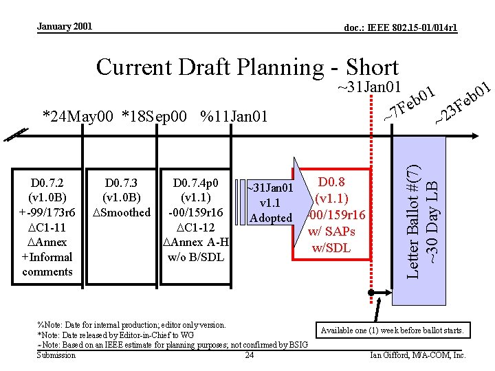 January 2001 doc. : IEEE 802. 15 -01/014 r 1 Current Draft Planning -