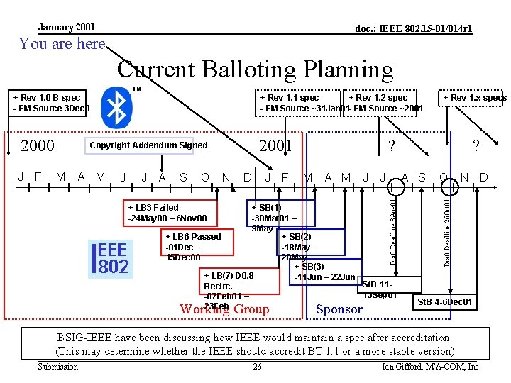 January 2001 doc. : IEEE 802. 15 -01/014 r 1 You are here Current