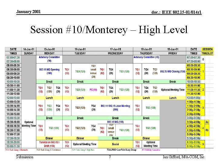 January 2001 doc. : IEEE 802. 15 -01/014 r 1 Session #10/Monterey – High