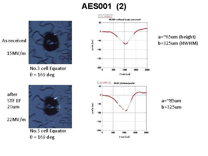 AES 001 (2) a=~65 um (height) b=325 um (HWHM) As received 15 MV/m No.